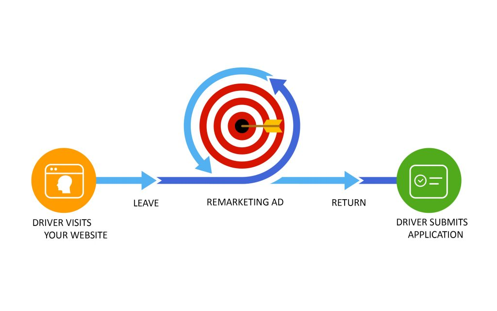 Driver flow of remarketing experience