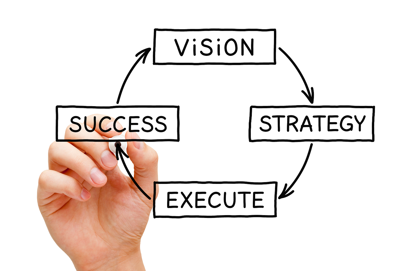 Hand drawing a business concept about the process from vision through strategy and execution to success.